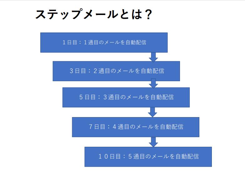 ステップメール(LINE)で稼ぐ方法を徹底解説!【有料級】